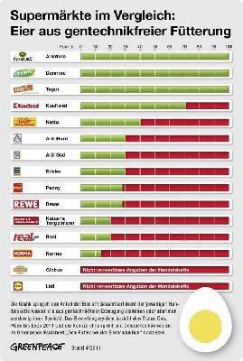 Neues Supermarkt-Ranking: Eier ohne Gentechnik
